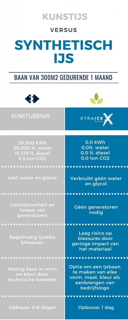 Weet jij de voordelen van synthetisch ijs in vergelijking met echt ijs?