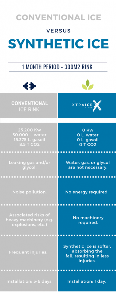 Do you know the advantages of synthetic ice over real ice?