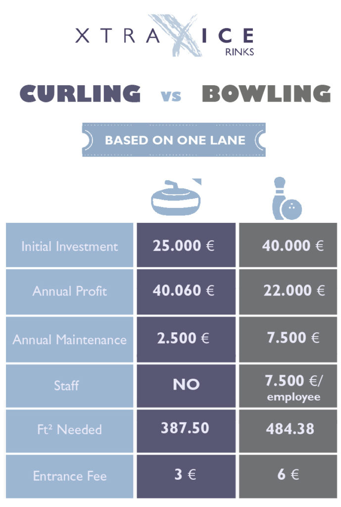 CURLING VS BOWLING-119