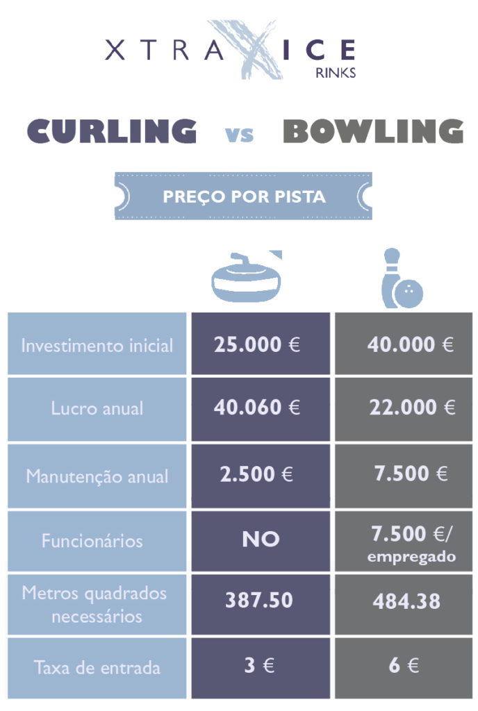 CURLING VS BOWLING pt-361
