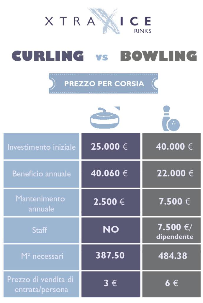 Pista da bowling VS Curling-572